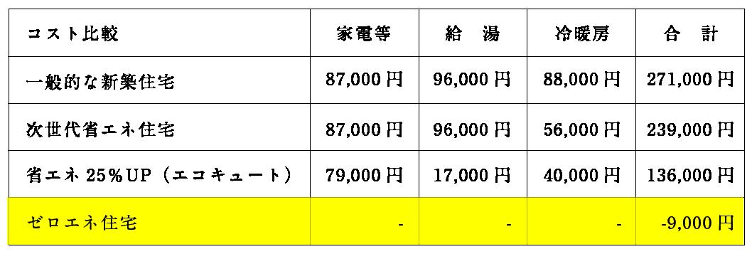 年間ランニングコスト比較表
